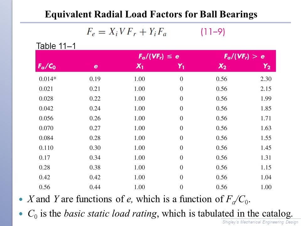 Equivalent Radial Load Factors for Ball Bearings X and Y are functions of e, which is a function of F a /C 0.