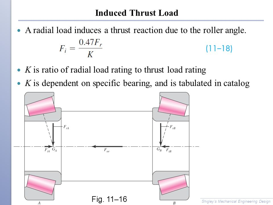 Induced Thrust Load A radial load induces a thrust reaction due to the roller angle.