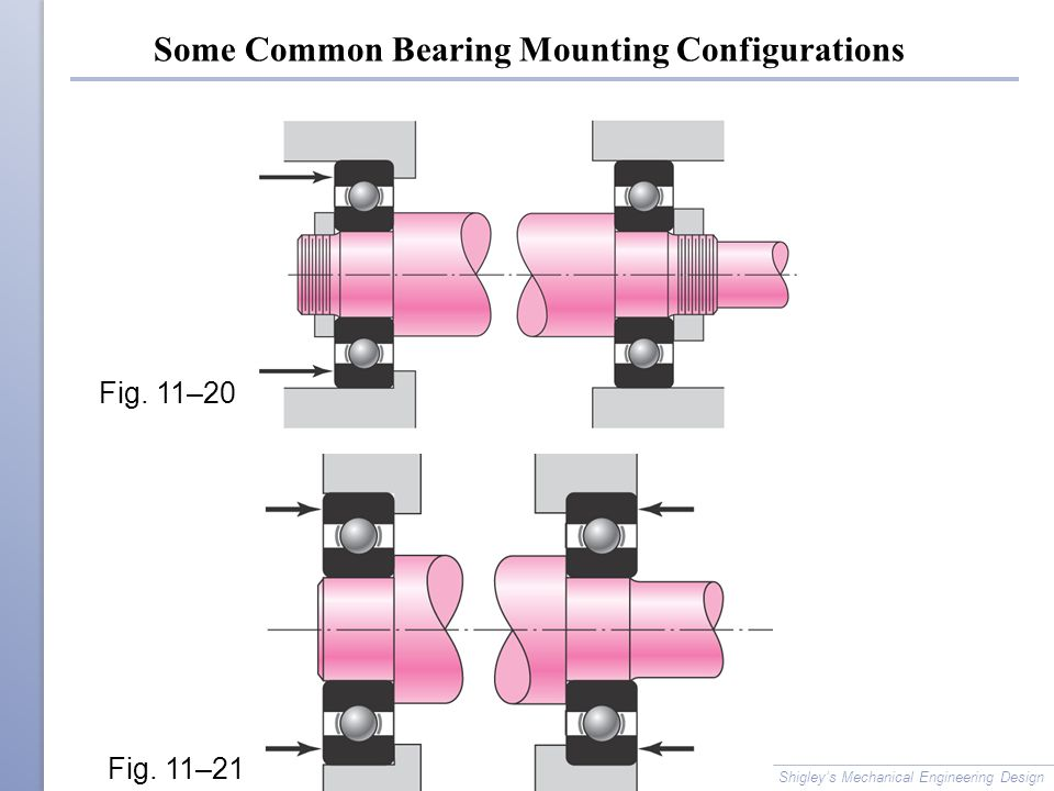 Some Common Bearing Mounting Configurations Shigley's Mechanical Engineering Design Fig.