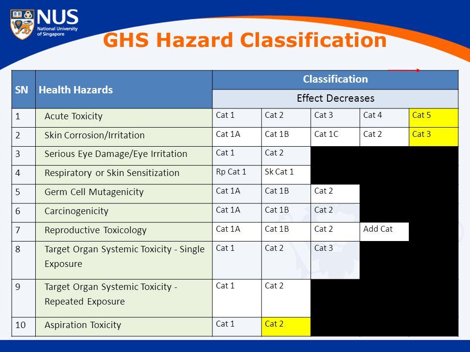 SNHealth Hazards Classification Effect Decreases 1Acute Toxicity Cat 1Cat 2Cat 3Cat 4Cat 5 2Skin Corrosion/Irritation Cat 1ACat 1BCat 1CCat 2Cat 3 3Serious Eye Damage/Eye Irritation Cat 1Cat 2 4Respiratory or Skin Sensitization Rp Cat 1Sk Cat 1 5Germ Cell Mutagenicity Cat 1ACat 1BCat 2 6Carcinogenicity Cat 1ACat 1BCat 2 7Reproductive Toxicology Cat 1ACat 1BCat 2Add Cat 8 Target Organ Systemic Toxicity - Single Exposure Cat 1Cat 2Cat 3 9 Target Organ Systemic Toxicity - Repeated Exposure Cat 1Cat 2 10Aspiration Toxicity Cat 1Cat 2 GHS Hazard Classification