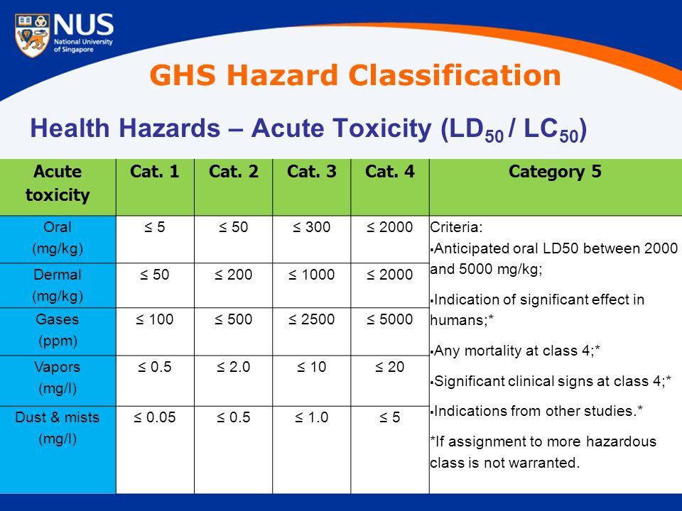 Health Hazards – Acute Toxicity (LD 50 / LC 50 ) Acute toxicity Cat.