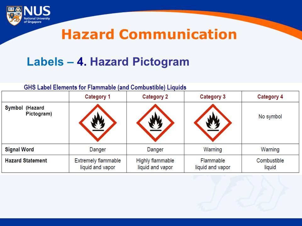Labels – 4. Hazard Pictogram (Hazard Pictogram) Hazard Communication