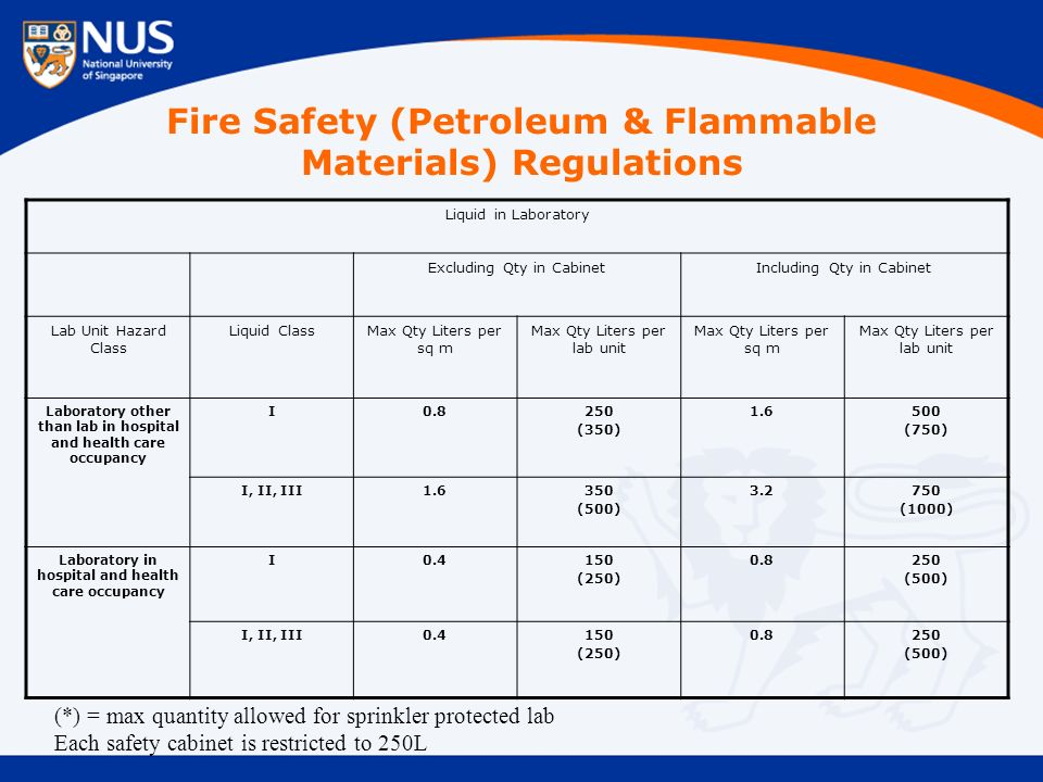 Fire Safety (Petroleum & Flammable Materials) Regulations Liquid in Laboratory Excluding Qty in CabinetIncluding Qty in Cabinet Lab Unit Hazard Class Liquid ClassMax Qty Liters per sq m Max Qty Liters per lab unit Max Qty Liters per sq m Max Qty Liters per lab unit Laboratory other than lab in hospital and health care occupancy I0.8250 (350) 1.6500 (750) I, II, III1.6350 (500) 3.2750 (1000) Laboratory in hospital and health care occupancy I0.4150 (250) 0.8250 (500) I, II, III0.4150 (250) 0.8250 (500) (*) = max quantity allowed for sprinkler protected lab Each safety cabinet is restricted to 250L