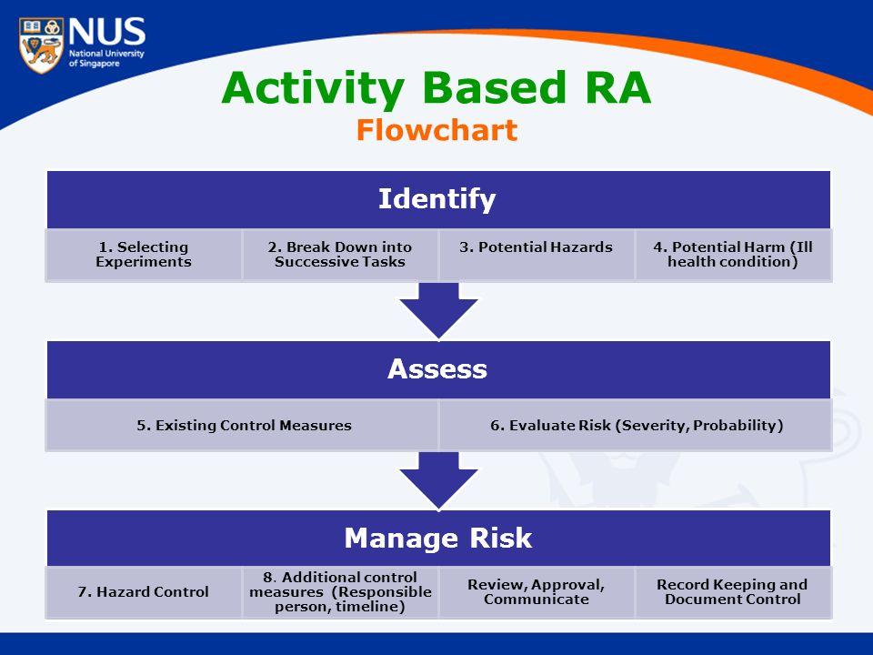 Manage Risk 7. Hazard Control 8.