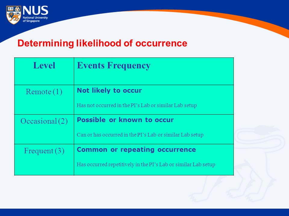 Determining likelihood of occurrence LevelEvents Frequency Remote (1) Not likely to occur Has not occurred in the PI's Lab or similar Lab setup Occasional (2) Possible or known to occur Can or has occurred in the PI's Lab or similar Lab setup Frequent (3) Common or repeating occurrence Has occurred repetitively in the PI's Lab or similar Lab setup