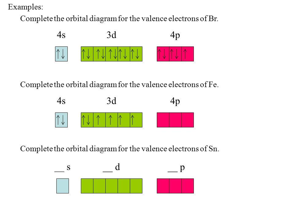 Low frequency high frequency long wavelength short wavelength ...