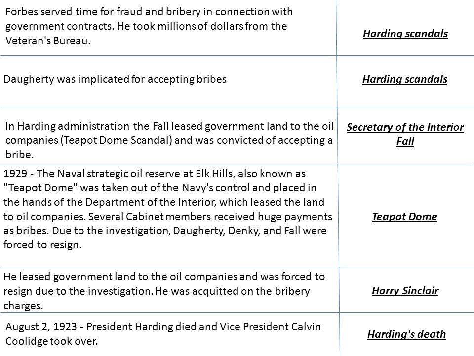 Harding scandals Forbes served time for fraud and bribery in connection with government contracts.