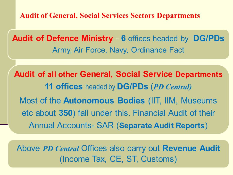 Audit of General, Social Services Sectors Departments Audit of Defence Ministry - 6 offices headed by DG/PDs Army, Air Force, Navy, Ordinance Fact Audit of all other General, Social Service Departments 11 offices headed by DG/PDs ( PD Central) Most of the Autonomous Bodies (IIT, IIM, Museums etc about 350) fall under this.