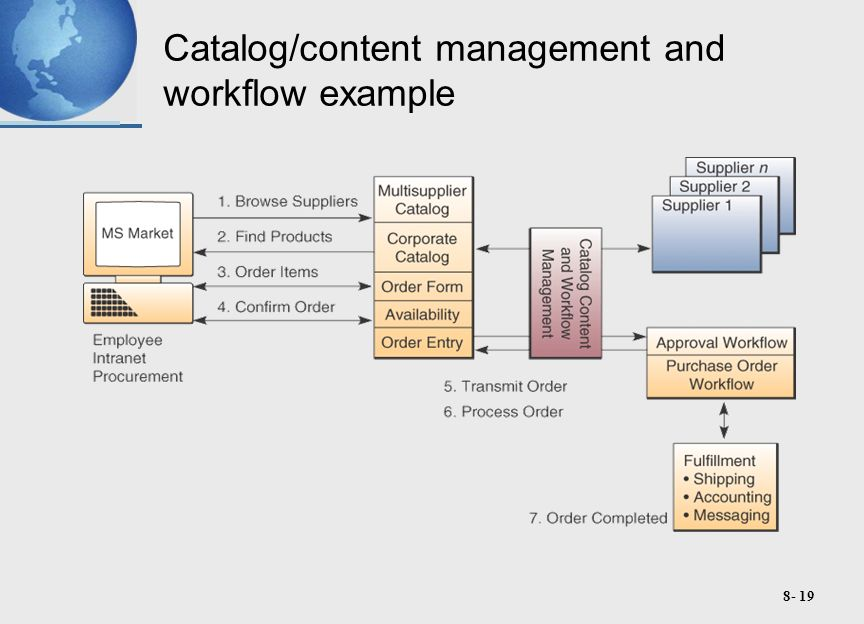 8- 19 Catalog/content management and workflow example