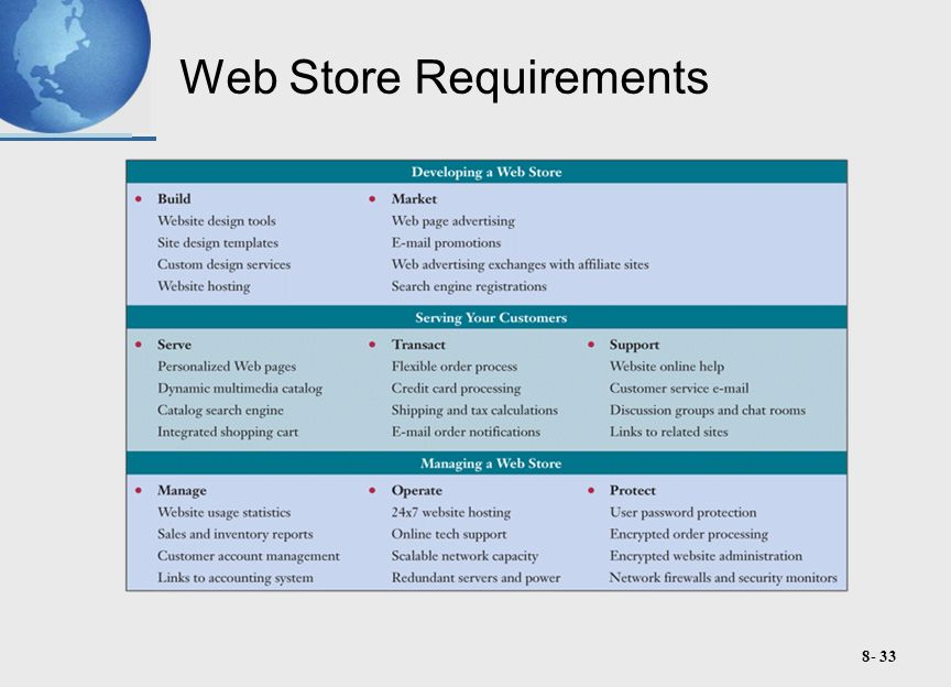 8- 33 Web Store Requirements