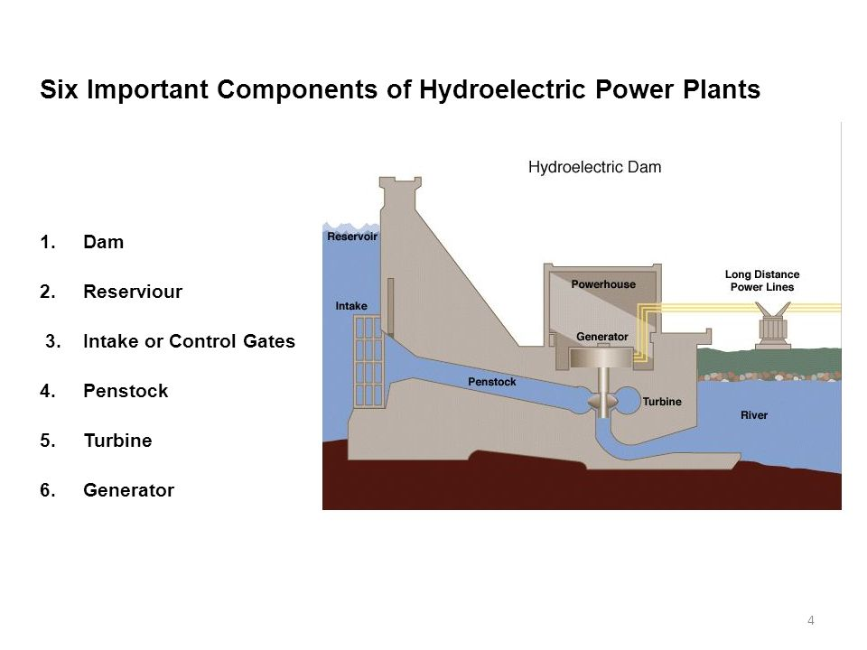 4 Six Important Components of Hydroelectric Power Plants 1.Dam 2.Reserviour 3.Intake or Control Gates 4.Penstock 5.Turbine 6.Generator