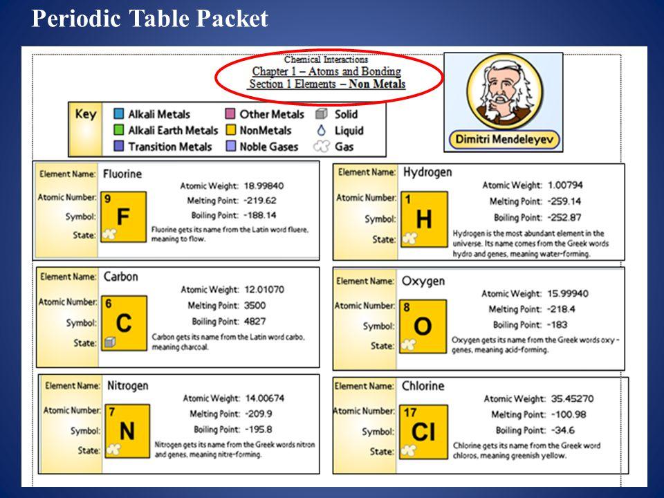 periodic table symbol origins image collections periodic table and periodic table element names origin images periodic - Periodic Table Of Elements Greek Names