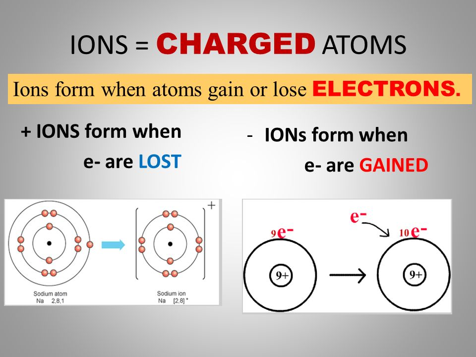 Phet Simulation of Structure of the Atom Link to Phet build an ...