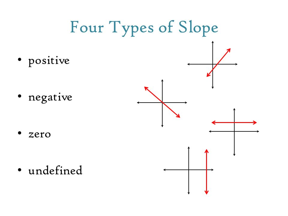 0 6 Writing Equations In Point Slope Form Slope Formula Y 1 Y 2