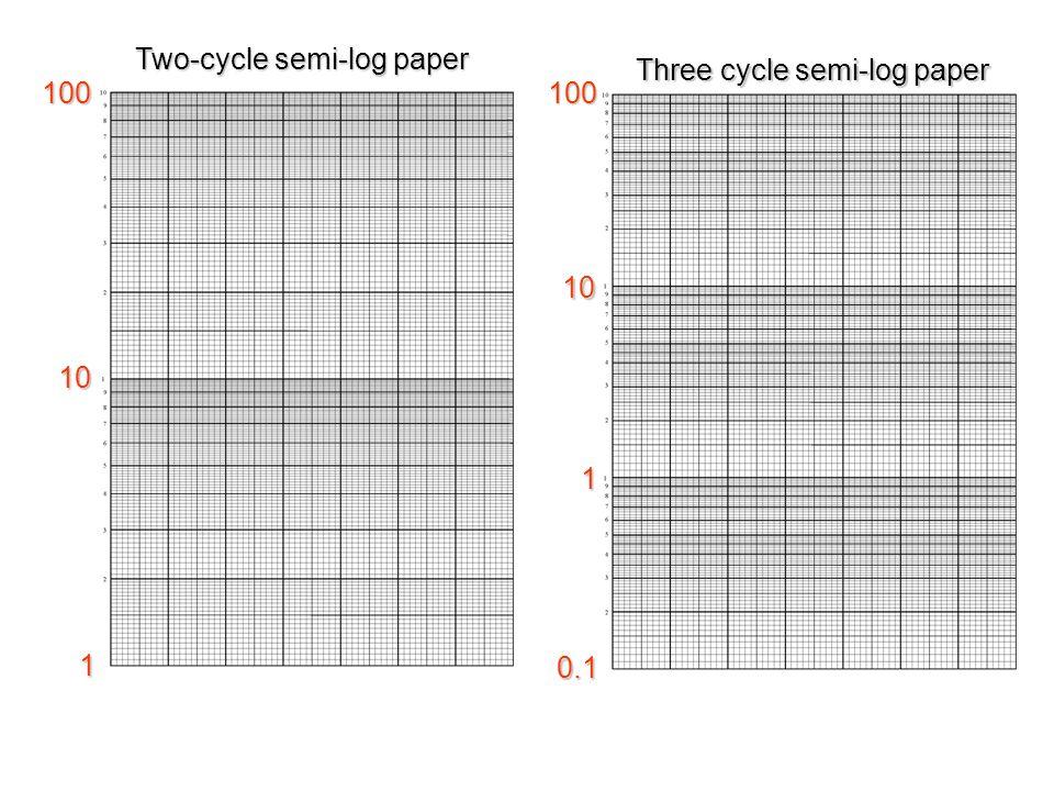 Semi Logarithmic Paper - Tutore org