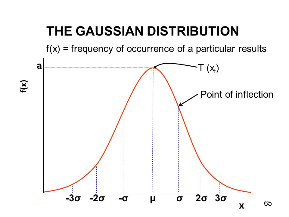 THE GAUSSIAN DISTRIBUTION f(x) a μ x -σ-σσ-2σ-3σ2σ2σ3σ3σ f(x) = frequency of occurrence of a particular results T (x t ) Point of inflection 65