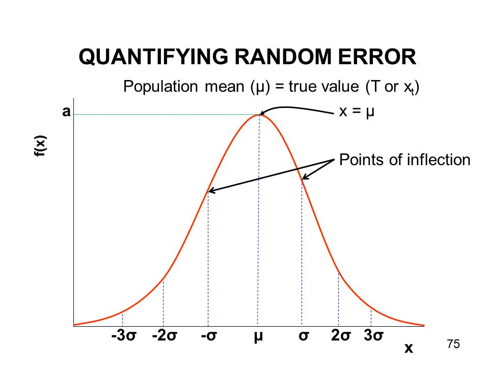 f(x) a μ x -σ-σσ-2σ-3σ2σ2σ3σ3σ Population mean (µ) = true value (T or x t ) x = µ Points of inflection QUANTIFYING RANDOM ERROR 75