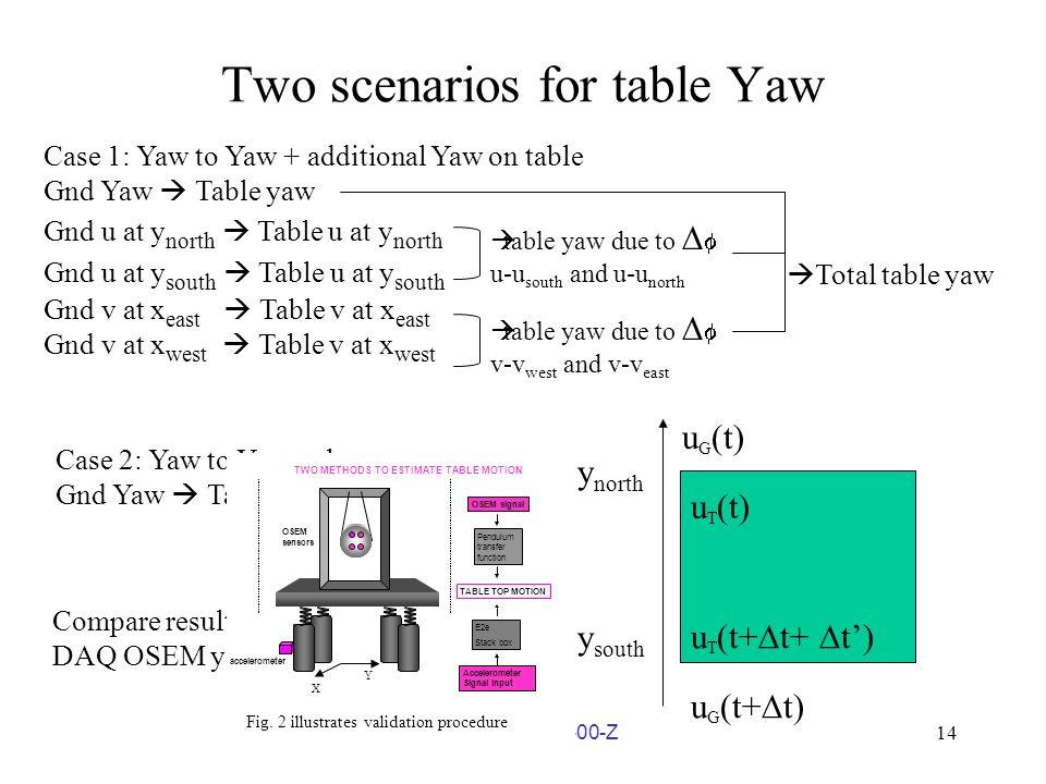 14 LIGO G060154 00 Z14 Two Scenarios For Table ...
