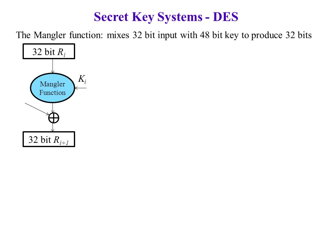 Secret Key Systems - DES The Mangler function: mixes 32 bit input with 48 bit key to produce 32 bits 32 bit R i Mangler Function 32 bit R i+1 ⊕ KiKi