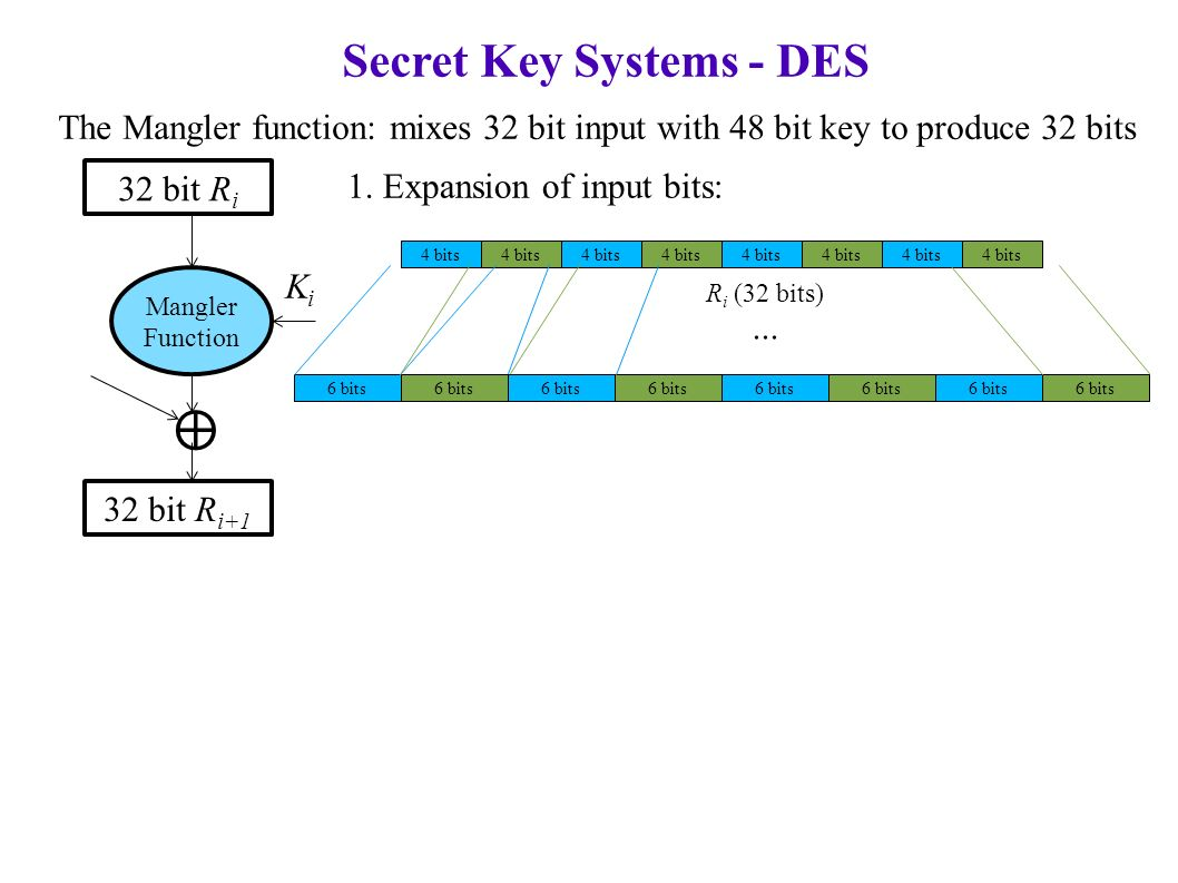 Secret Key Systems - DES The Mangler function: mixes 32 bit input with 48 bit key to produce 32 bits 32 bit R i Mangler Function 32 bit R i+1 ⊕ KiKi 1.