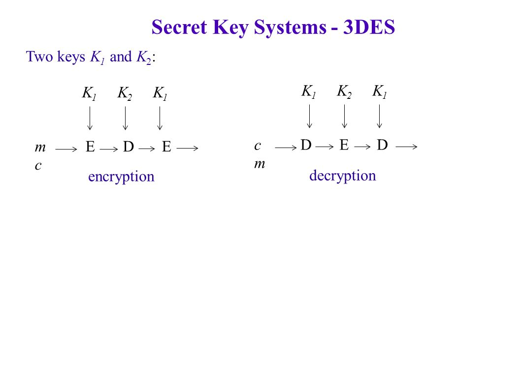 Secret Key Systems - 3DES Two keys K 1 and K 2 : K 1 K 2 K 1 m E D E c K 1 K 2 K 1 c D E D m encryption decryption