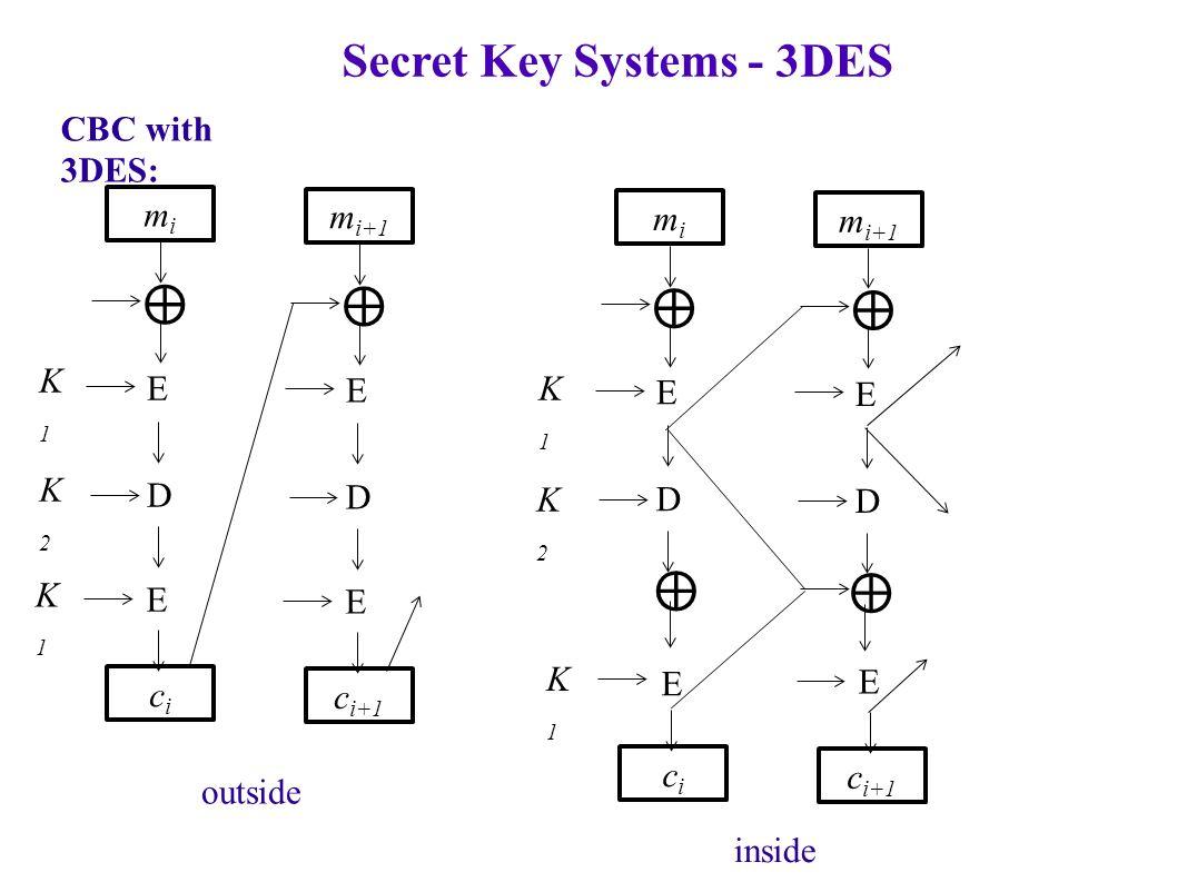 Secret Key Systems - 3DES CBC with 3DES: mimi cici ⊕ E D E m i+1 c i+1 ⊕ E D E mimi cici ⊕ E D E m i+1 c i+1 ⊕ E D E ⊕ ⊕ K1K1 K1K1 K1K1 K1K1 K2K2 K2K2 outside inside
