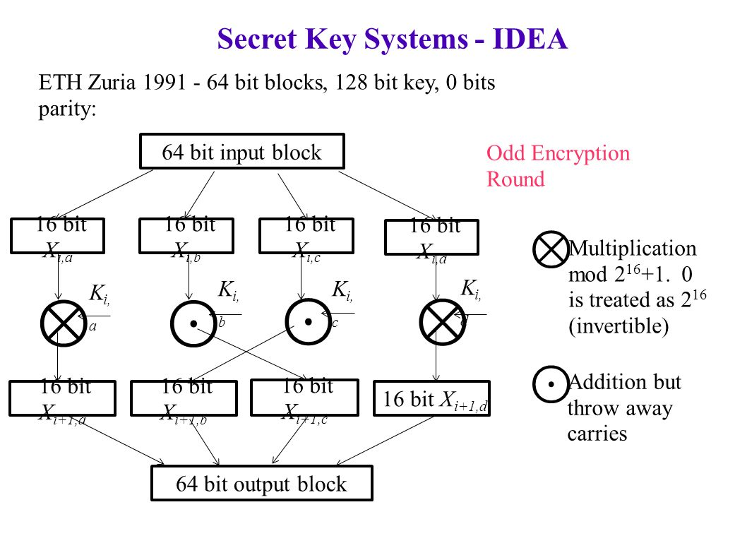 Secret Key Systems - IDEA ETH Zuria bit blocks, 128 bit key, 0 bits parity: 64 bit input block 16 bit X i,a 64 bit output block Odd Encryption Round 16 bit X i,b 16 bit X i,c 16 bit X i,d 16 bit X i+1,a 16 bit X i+1,b 16 bit X i+1,c 16 bit X i+1,d ⊗ ⊗ ⊙ ⊙ K i, a K i, b K i, c K i, d ⊗ ⊙ Addition but throw away carries Multiplication mod
