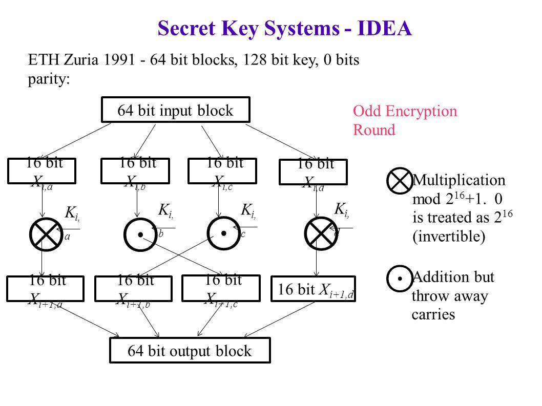 Secret Key Systems - IDEA ETH Zuria 1991 - 64 bit blocks, 128 bit key, 0 bits parity: 64 bit input block 16 bit X i,a 64 bit output block Odd Encryption Round 16 bit X i,b 16 bit X i,c 16 bit X i,d 16 bit X i+1,a 16 bit X i+1,b 16 bit X i+1,c 16 bit X i+1,d ⊗ ⊗ ⊙ ⊙ K i, a K i, b K i, c K i, d ⊗ ⊙ Addition but throw away carries Multiplication mod 2 16 +1.