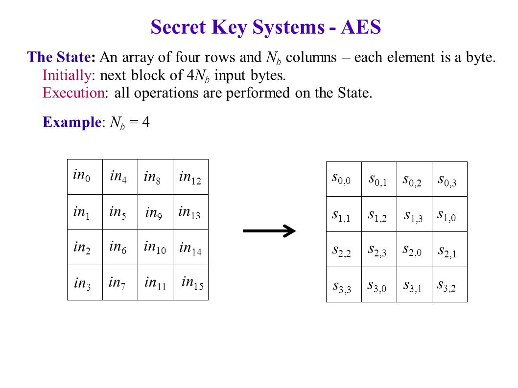 Secret Key Systems - AES The State: An array of four rows and N b columns – each element is a byte.