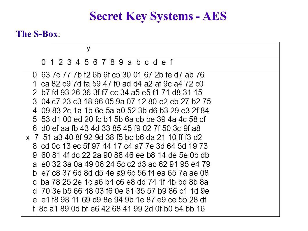Secret Key Systems - AES The S-Box: y 0 1 2 3 4 5 6 7 8 9 a b c d e f 0 63 7c 77 7b f2 6b 6f c5 30 01 67 2b fe d7 ab 76 1 ca 82 c9 7d fa 59 47 f0 ad d4 a2 af 9c a4 72 c0 2 b7 fd 93 26 36 3f f7 cc 34 a5 e5 f1 71 d8 31 15 3 04 c7 23 c3 18 96 05 9a 07 12 80 e2 eb 27 b2 75 4 09 83 2c 1a 1b 6e 5a a0 52 3b d6 b3 29 e3 2f 84 5 53 d1 00 ed 20 fc b1 5b 6a cb be 39 4a 4c 58 cf 6 d0 ef aa fb 43 4d 33 85 45 f9 02 7f 50 3c 9f a8 x 7 51 a3 40 8f 92 9d 38 f5 bc b6 da 21 10 ff f3 d2 8 cd 0c 13 ec 5f 97 44 17 c4 a7 7e 3d 64 5d 19 73 9 60 81 4f dc 22 2a 90 88 46 ee b8 14 de 5e 0b db a e0 32 3a 0a 49 06 24 5c c2 d3 ac 62 91 95 e4 79 b e7 c8 37 6d 8d d5 4e a9 6c 56 f4 ea 65 7a ae 08 c ba 78 25 2e 1c a6 b4 c6 e8 dd 74 1f 4b bd 8b 8a d 70 3e b5 66 48 03 f6 0e 61 35 57 b9 86 c1 1d 9e e e1 f8 98 11 69 d9 8e 94 9b 1e 87 e9 ce 55 28 df f 8c a1 89 0d bf e6 42 68 41 99 2d 0f b0 54 bb 16