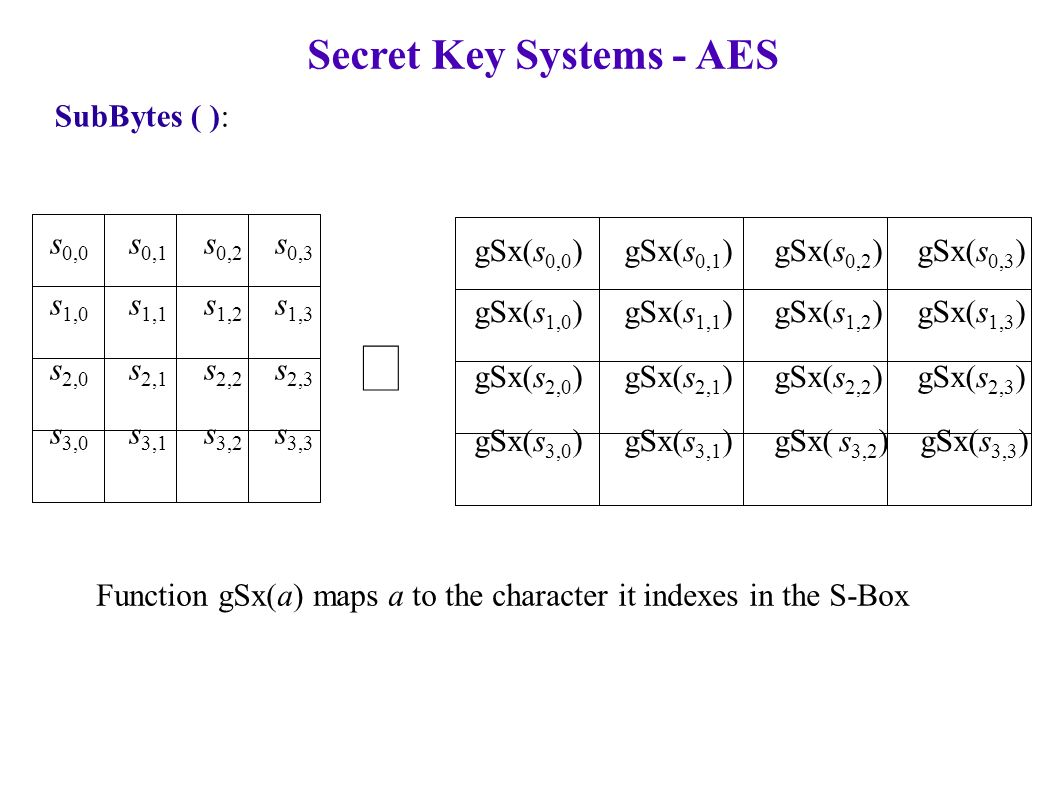 SubBytes ( ): Secret Key Systems - AES s 0,0 s 0,1 s 0,2 s 0,3 s 1,0 s 1,1 s 1,2 s 1,3 s 2,0 s 2,1 s 2,2 s 2,3 s 3,0 s 3,1 s 3,2 s 3,3 gSx(s 0,0 ) gSx(s 0,1 ) gSx(s 0,2 ) gSx(s 0,3 ) gSx(s 1,0 ) gSx(s 1,1 ) gSx(s 1,2 ) gSx(s 1,3 ) gSx(s 2,0 ) gSx(s 2,1 ) gSx(s 2,2 ) gSx(s 2,3 ) gSx(s 3,0 ) gSx(s 3,1 ) gSx( s 3,2 ) gSx(s 3,3 ) Function gSx(a) maps a to the character it indexes in the S-Box