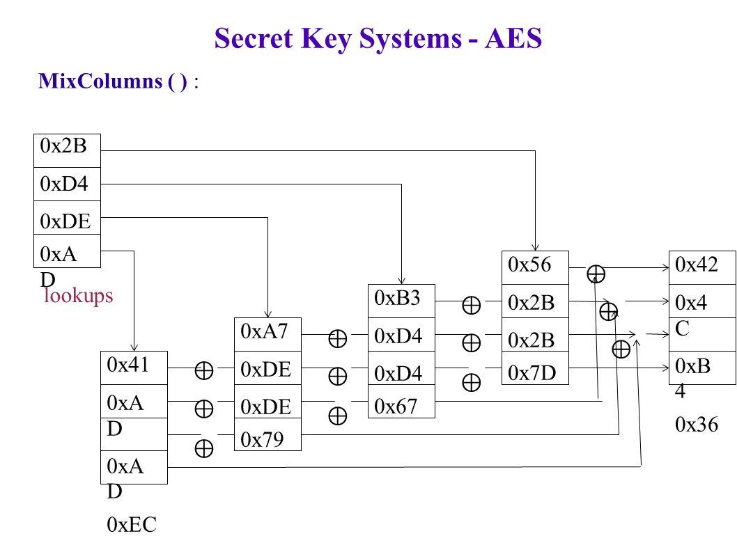 Secret Key Systems - AES MixColumns ( ) : ⊕ ⊕ ⊕ ⊕ ⊕ ⊕ ⊕ ⊕ ⊕ ⊕ ⊕ ⊕ ⊕ ⊕ ⊕ ⊕ ⊕ ⊕ 0x2B 0xD4 0xDE 0xA D 0x41 0xA D 0xEC 0xA7 0xDE 0x79 0xB3 0xD4 0x67 0x56 0x2B 0x7D ⊕ 0x42 0x4 C 0xB 4 0x36 lookups