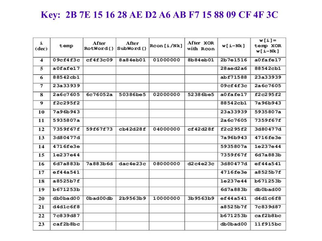 Key: 2B 7E 15 16 28 AE D2 A6 AB F7 15 88 09 CF 4F 3C
