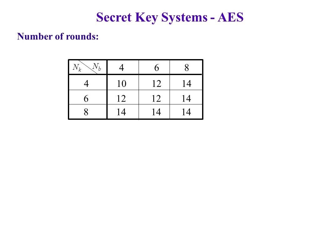 Secret Key Systems - AES Number of rounds: NkNk NbNb 4 10 12 14 6 12 12 14 8 14 14 14 4 6 8