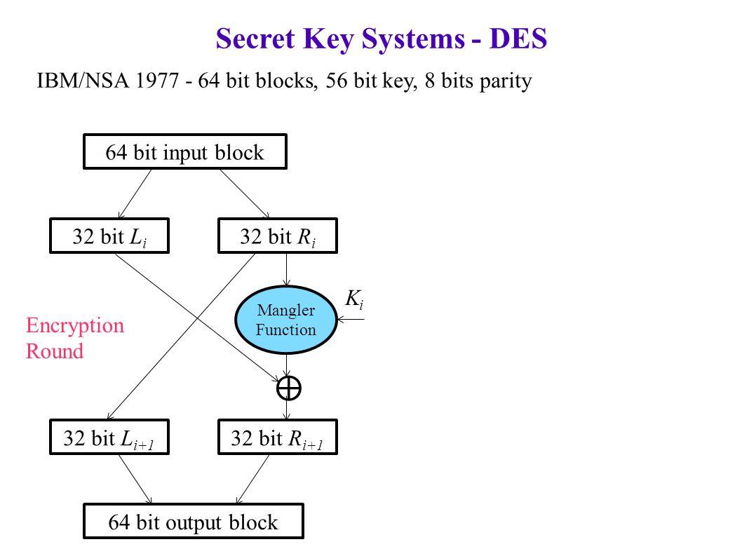 Secret Key Systems - DES IBM/NSA 1977 - 64 bit blocks, 56 bit key, 8 bits parity 64 bit input block 32 bit L i 32 bit R i Mangler Function 32 bit L i+1 32 bit R i+1 64 bit output block ⊕ KiKi Encryption Round