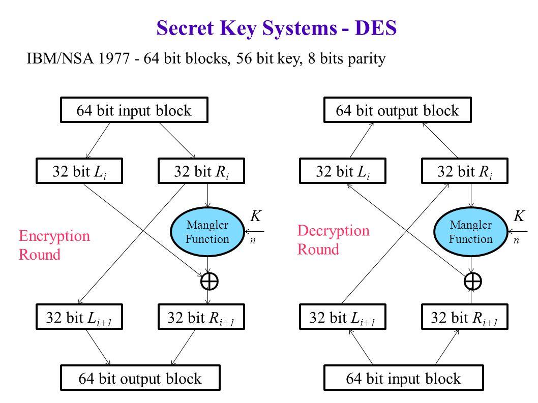 Secret Key Systems - DES IBM/NSA 1977 - 64 bit blocks, 56 bit key, 8 bits parity 64 bit input block 32 bit L i 32 bit R i Mangler Function 32 bit L i+1 32 bit R i+1 64 bit output block ⊕ KnKn 32 bit L i 32 bit R i Mangler Function 32 bit L i+1 32 bit R i+1 64 bit input block ⊕ KnKn Encryption Round Decryption Round