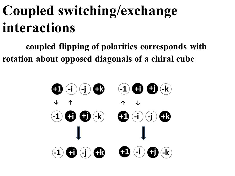 Coupled switching/exchange interactions coupled flipping of polarities corresponds with rotation about opposed diagonals of a chiral cube