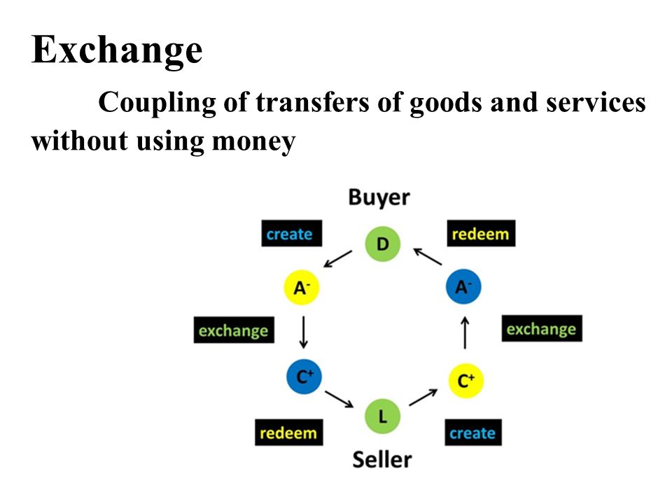 Exchange Coupling of transfers of goods and services without using money