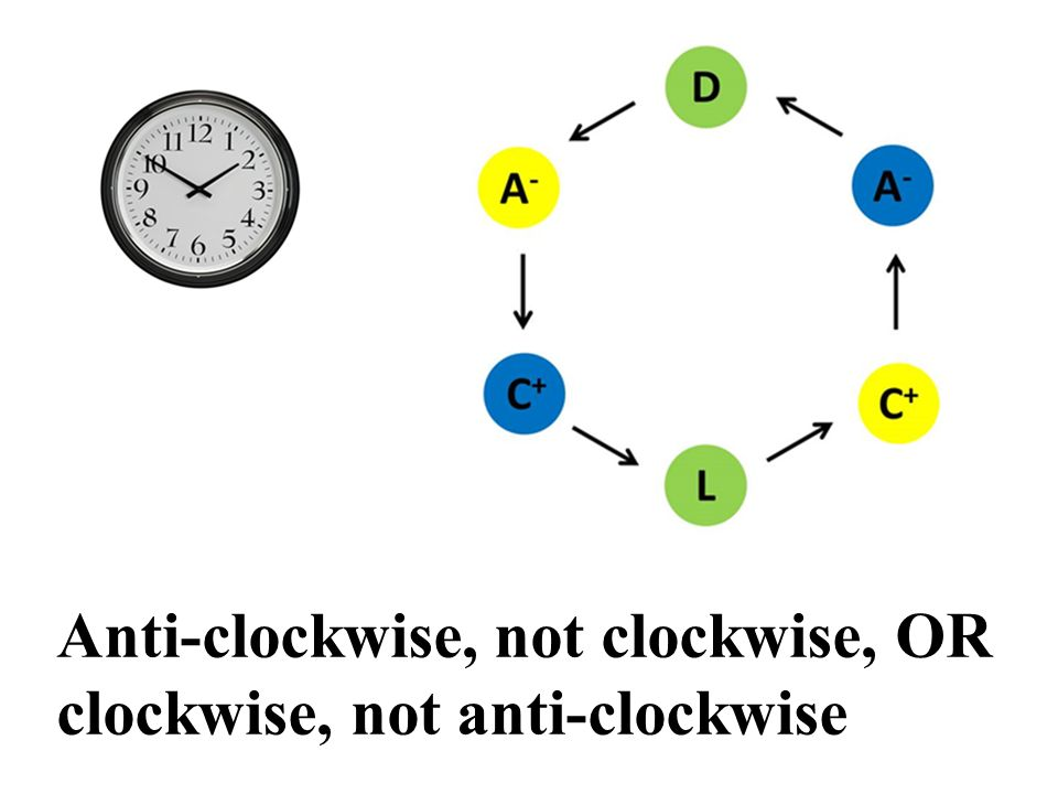 Anti-clockwise, not clockwise, OR clockwise, not anti-clockwise