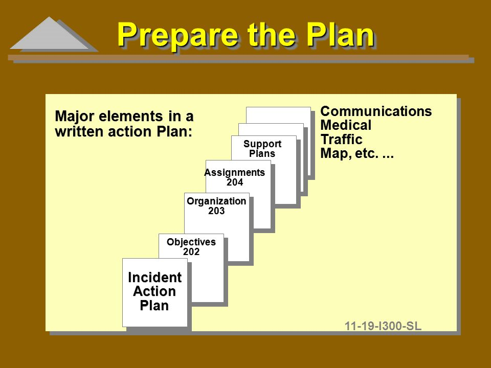 Prepare The Plan Major Elements In A Written Action Plan: Major Elements In  A Written