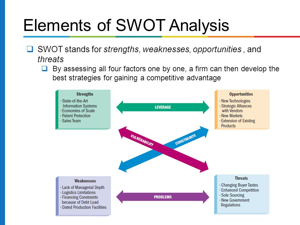 Elements of SWOT Analysis  SWOT stands for strengths, weaknesses, opportunities, and threats  By assessing all four factors one by one, a firm can then develop the best strategies for gaining a competitive advantage
