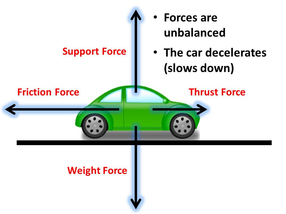 Free Body Diagram Of A Car Slowing Down - Wiring Library •