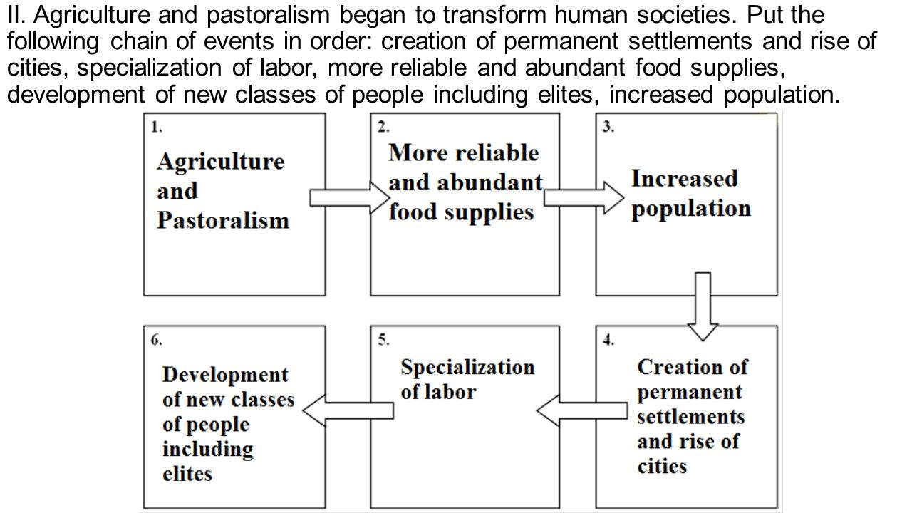 II. Agriculture and pastoralism began to transform human societies.