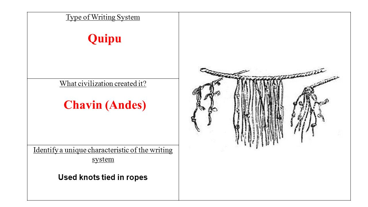 Type of Writing System Quipu What civilization created it.