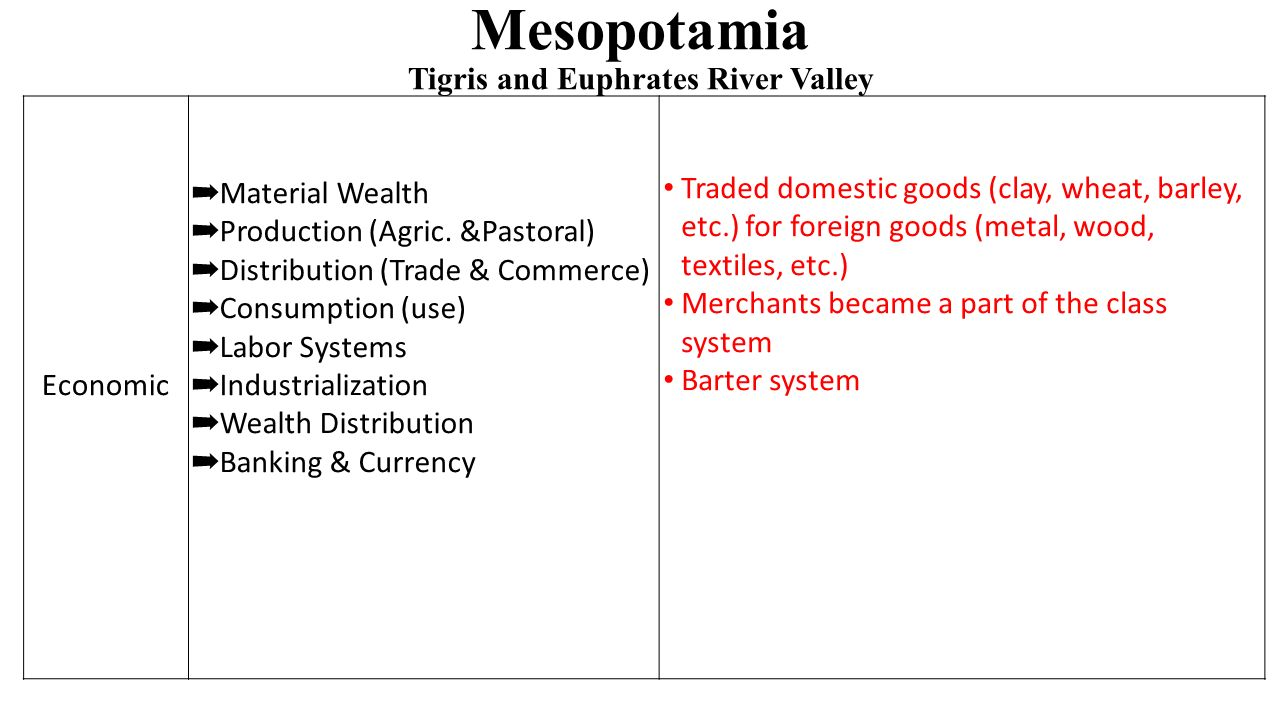 Mesopotamia Tigris and Euphrates River Valley Economic ➡ Material Wealth ➡ Production (Agric.