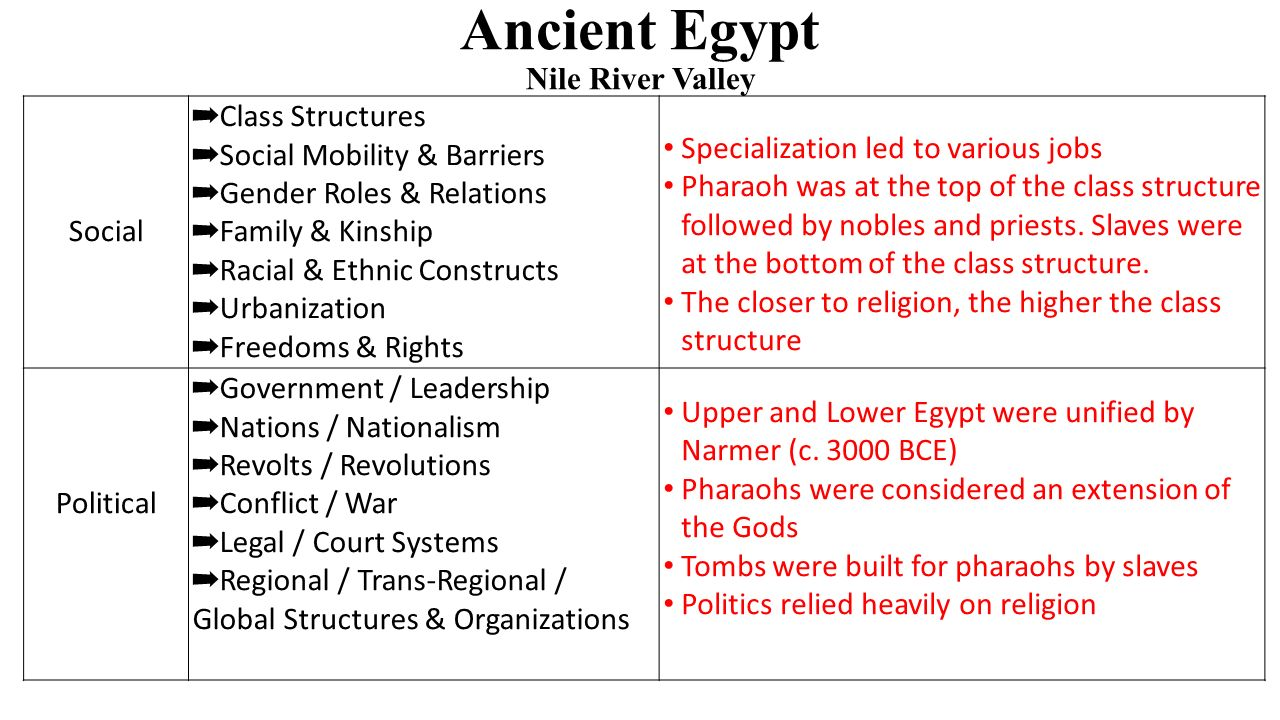 Ancient Egypt Nile River Valley Social ➡ Class Structures ➡ Social Mobility & Barriers ➡ Gender Roles & Relations ➡ Family & Kinship ➡ Racial & Ethnic Constructs ➡ Urbanization ➡ Freedoms & Rights Specialization led to various jobs Pharaoh was at the top of the class structure followed by nobles and priests.
