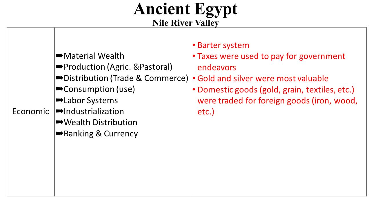 Ancient Egypt Nile River Valley Economic ➡ Material Wealth ➡ Production (Agric.