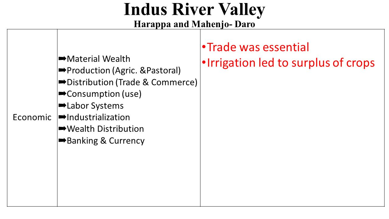 Indus River Valley Harappa and Mahenjo- Daro Economic ➡ Material Wealth ➡ Production (Agric.