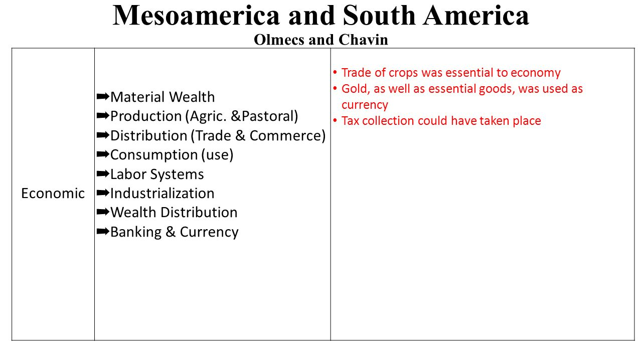 Mesoamerica and South America Olmecs and Chavin Economic ➡ Material Wealth ➡ Production (Agric.