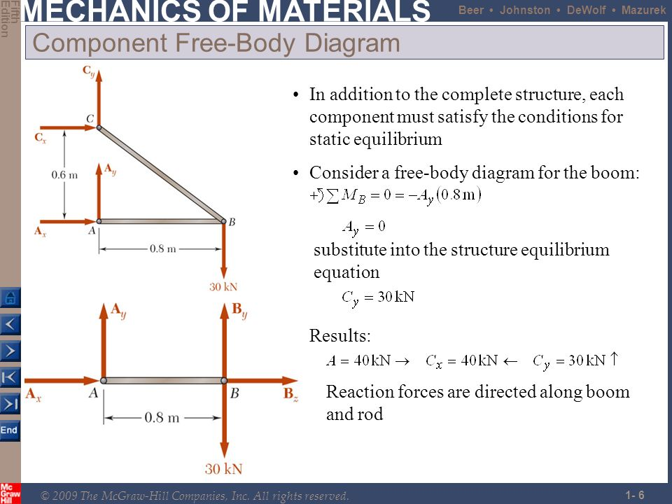 mechanics of materials 7th edition beer pdf  free